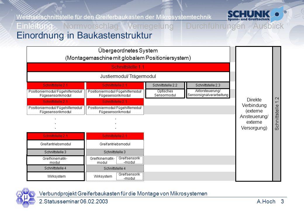 Einordnung in Baukastenstruktur