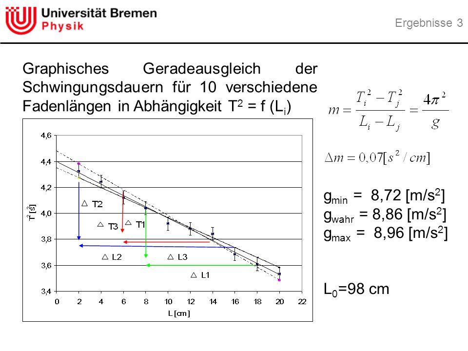 Ergebnisse 3 Graphisches Geradeausgleich der Schwingungsdauern für 10 verschiedene Fadenlängen in Abhängigkeit T2 = f (Li)