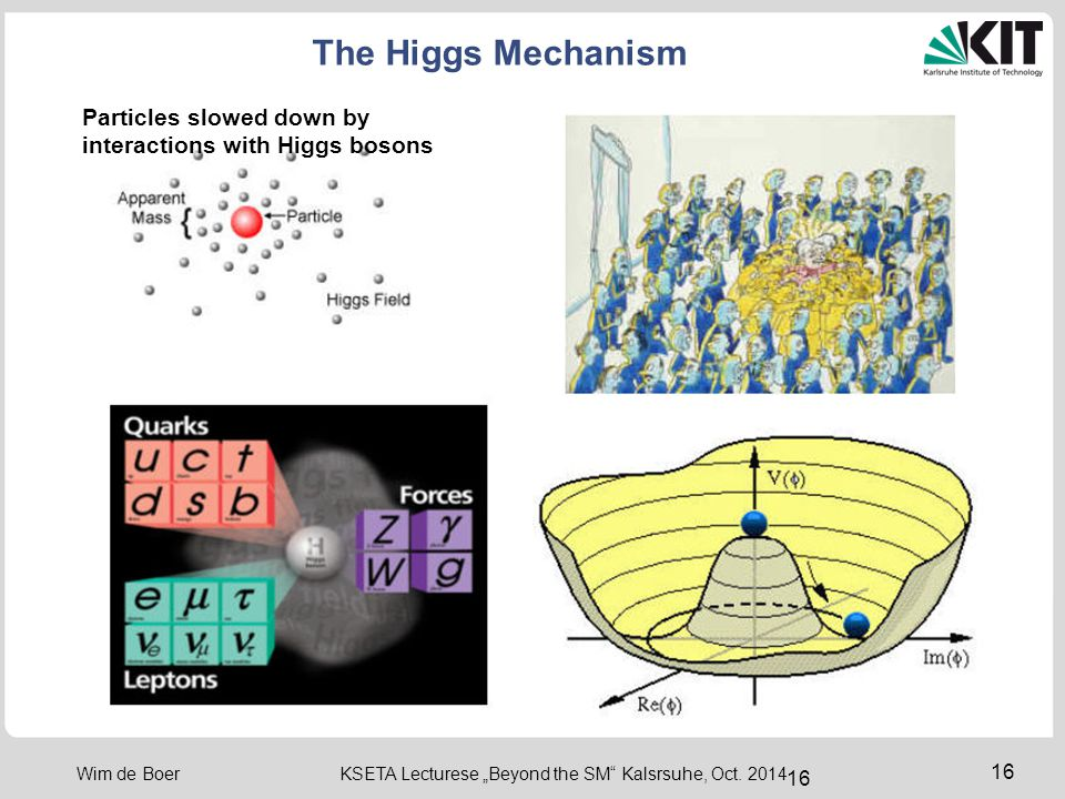 The Higgs Mechanism Particles slowed down by