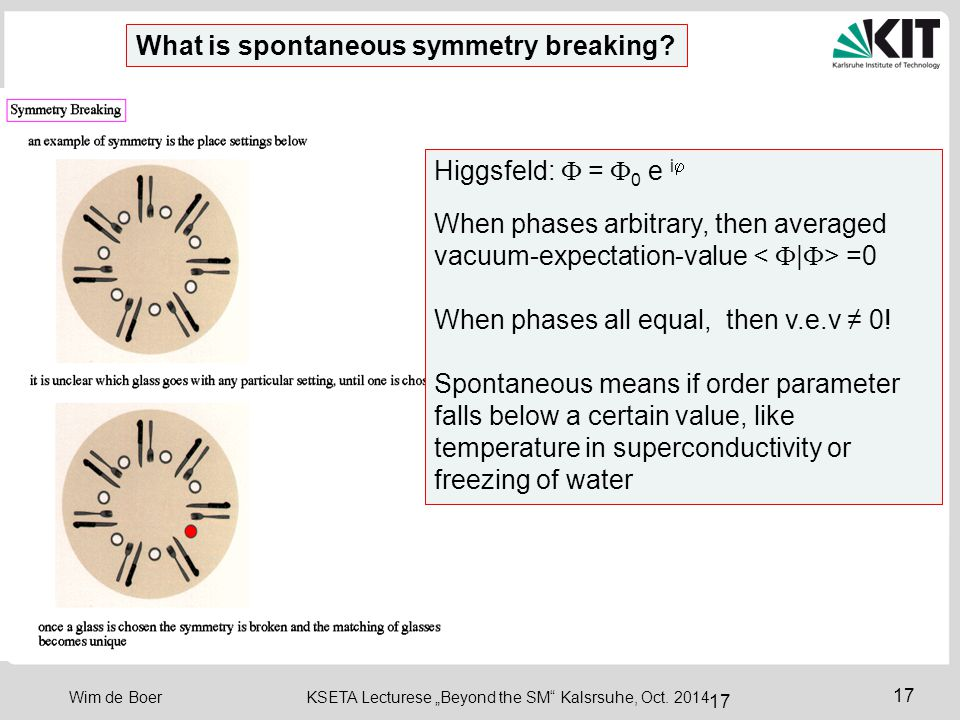 What is spontaneous symmetry breaking