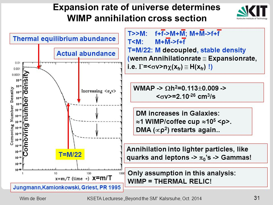 Expansion rate of universe determines WIMP annihilation cross section