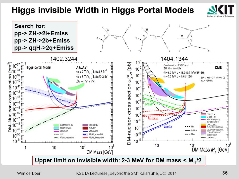 Higgs invisible Width in Higgs Portal Models