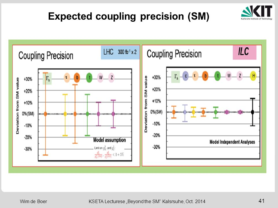 Expected coupling precision (SM)