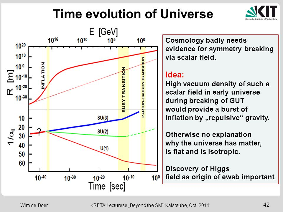 Time evolution of Universe