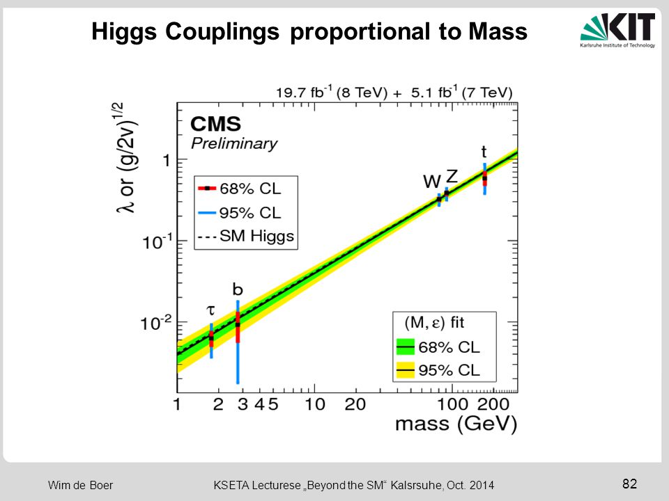 Higgs Couplings proportional to Mass