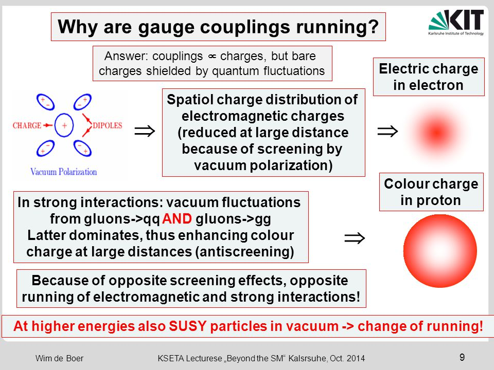   Why are gauge couplings running Electric charge in electron