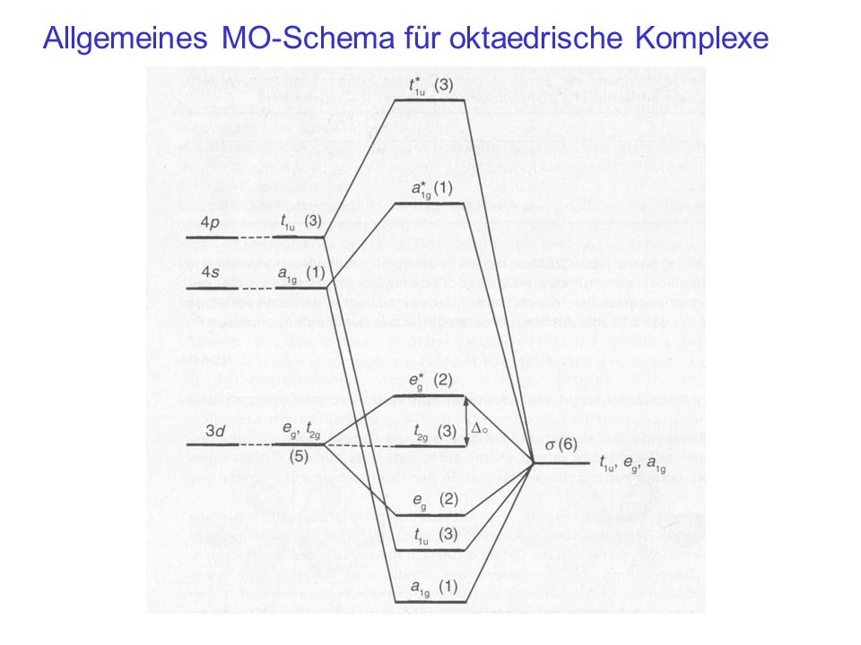 Allgemeines MO-Schema für oktaedrische Komplexe