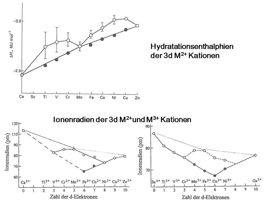 Hydratationsenthalphien der 3d M2+ Kationen