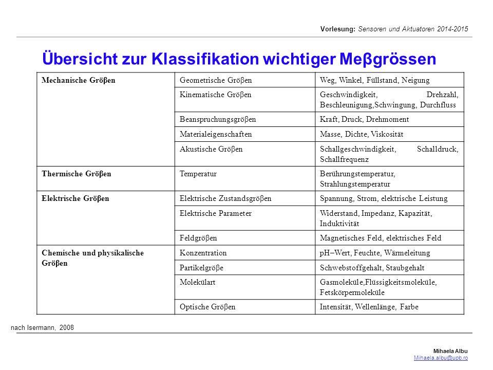 Übersicht zur Klassifikation wichtiger Meβgrössen