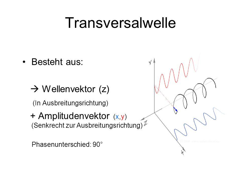 Transversalwelle Besteht aus:  Wellenvektor (z)