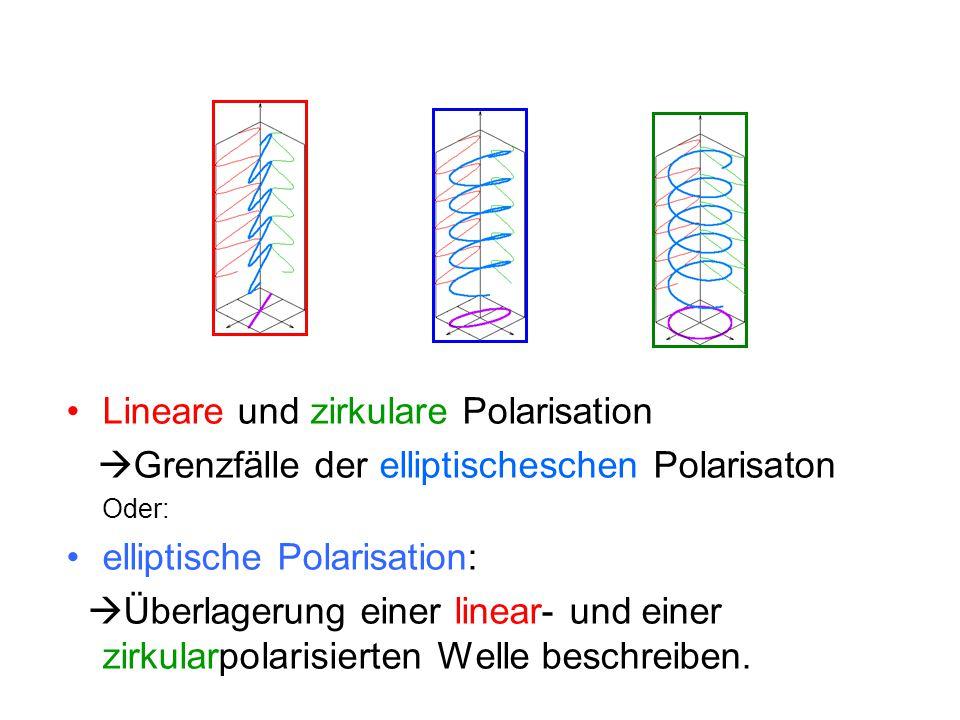 Lineare und zirkulare Polarisation