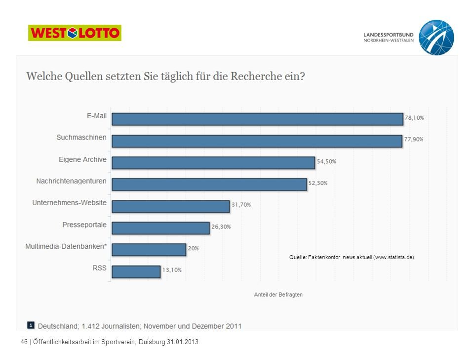 Quelle: Faktenkontor, news aktuell (www.statista.de)