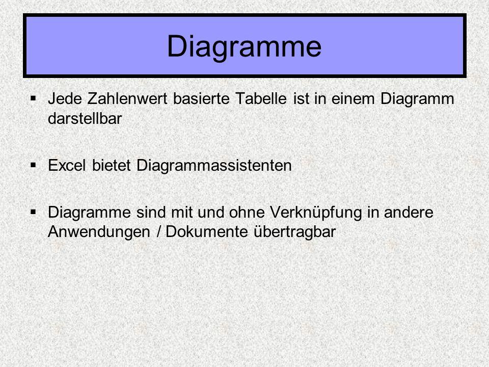 Diagramme Jede Zahlenwert basierte Tabelle ist in einem Diagramm darstellbar. Excel bietet Diagrammassistenten.
