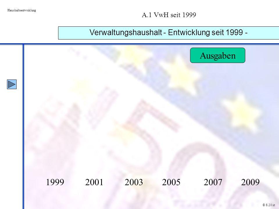 Verwaltungshaushalt - Entwicklung seit 1999 -
