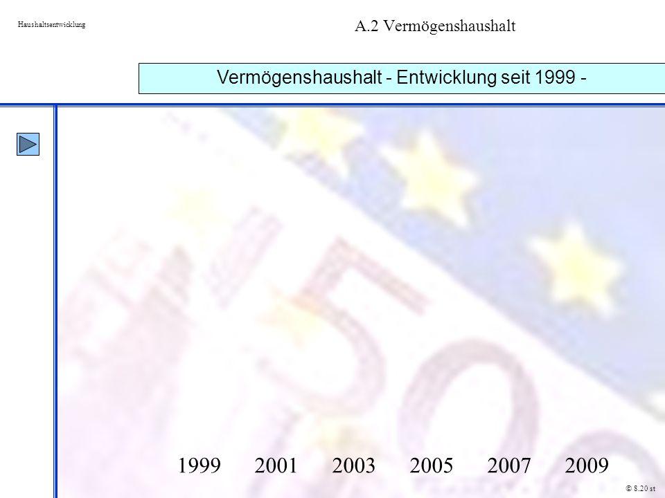 Vermögenshaushalt - Entwicklung seit 1999 -