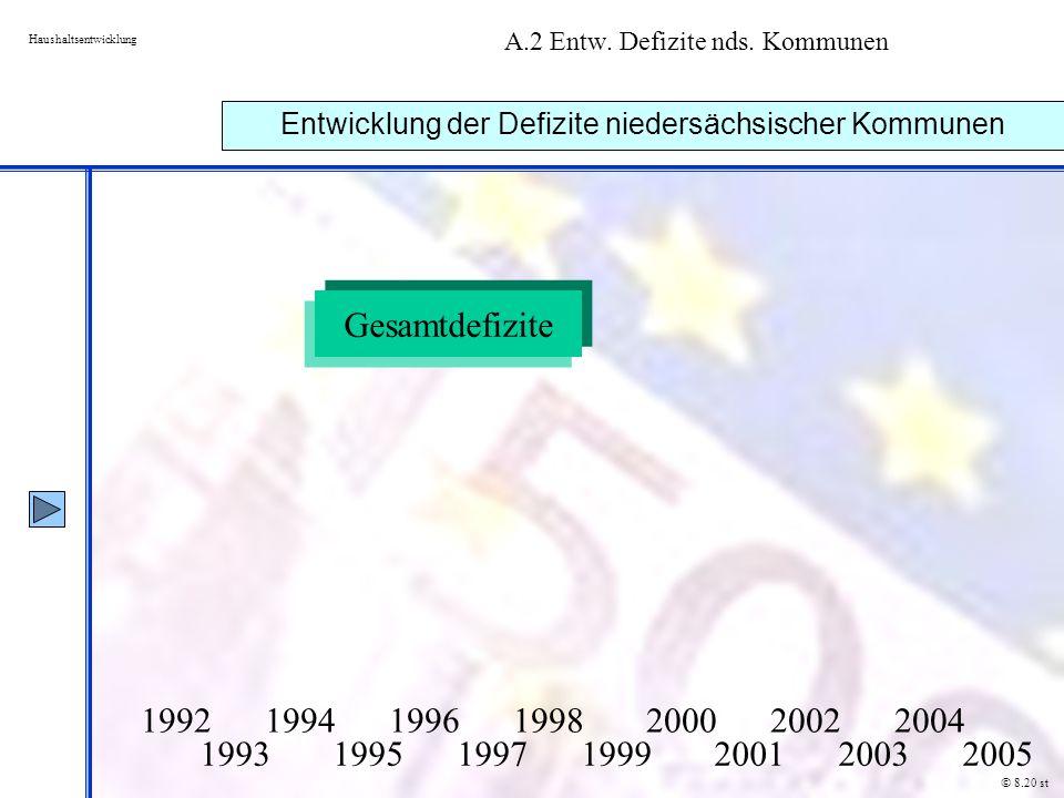 A.2 Entw. Defizite nds. Kommunen
