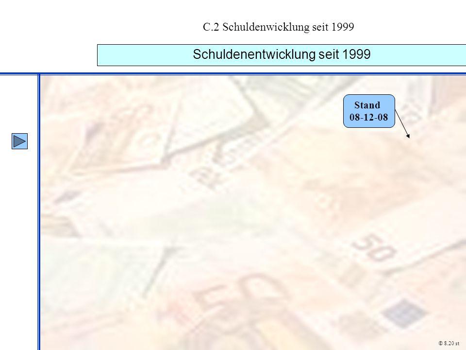 C.2 Schuldenwicklung seit 1999