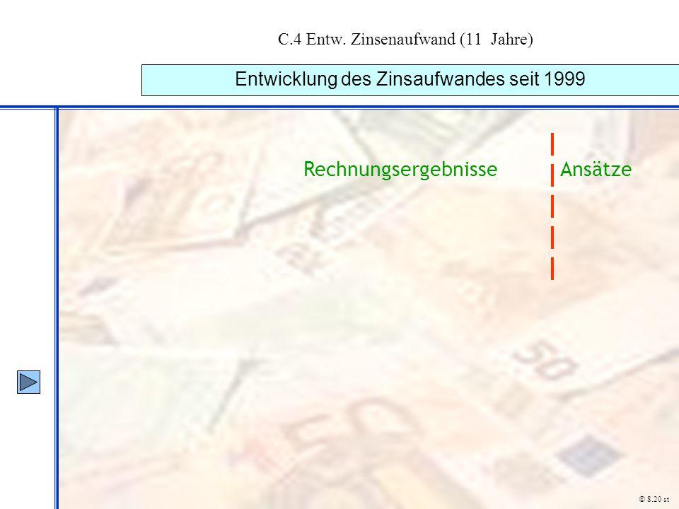 C.4 Entw. Zinsenaufwand (11 Jahre)