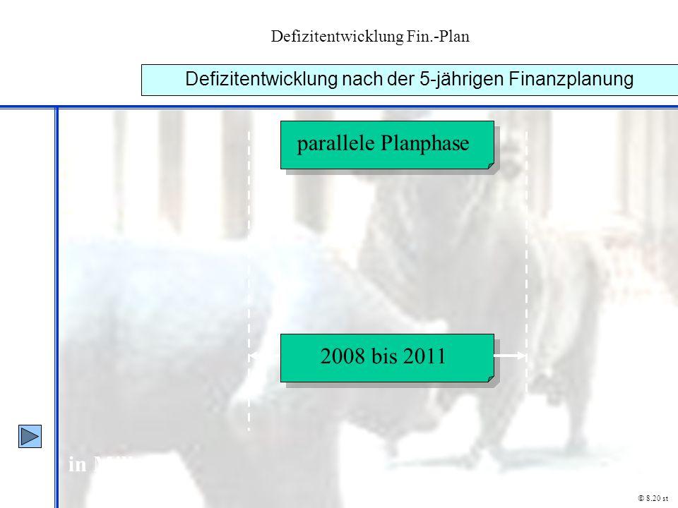 Defizitentwicklung Fin.-Plan