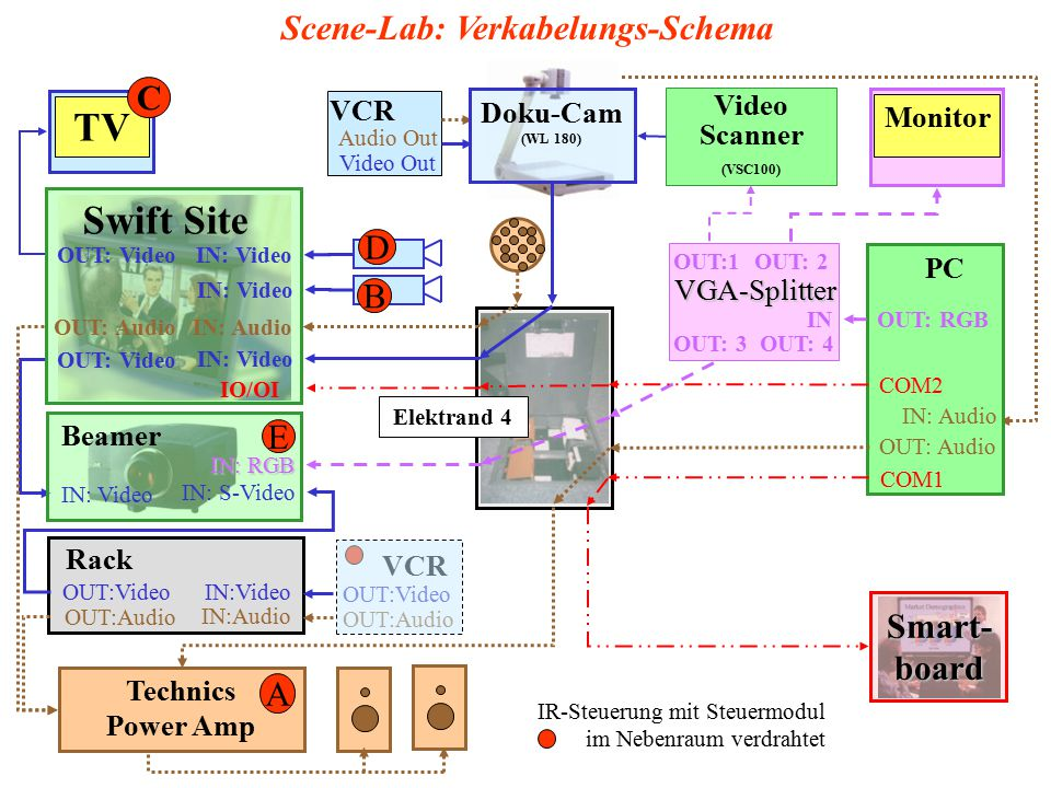 Scene-Lab: Verkabelungs-Schema