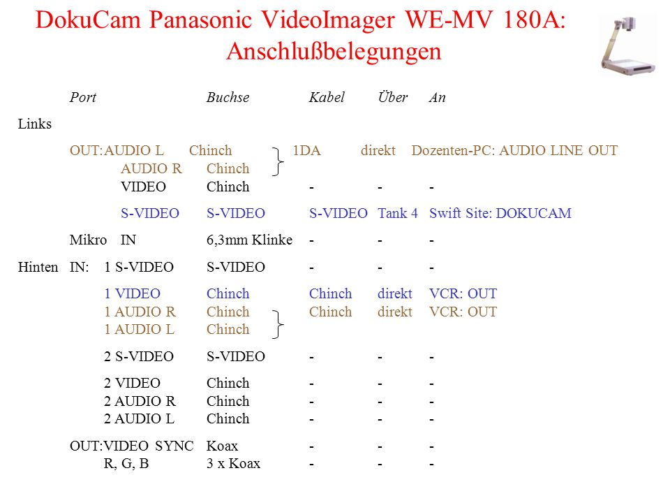 DokuCam Panasonic VideoImager WE-MV 180A: Anschlußbelegungen