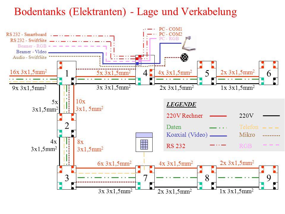 Bodentanks (Elektranten) - Lage und Verkabelung