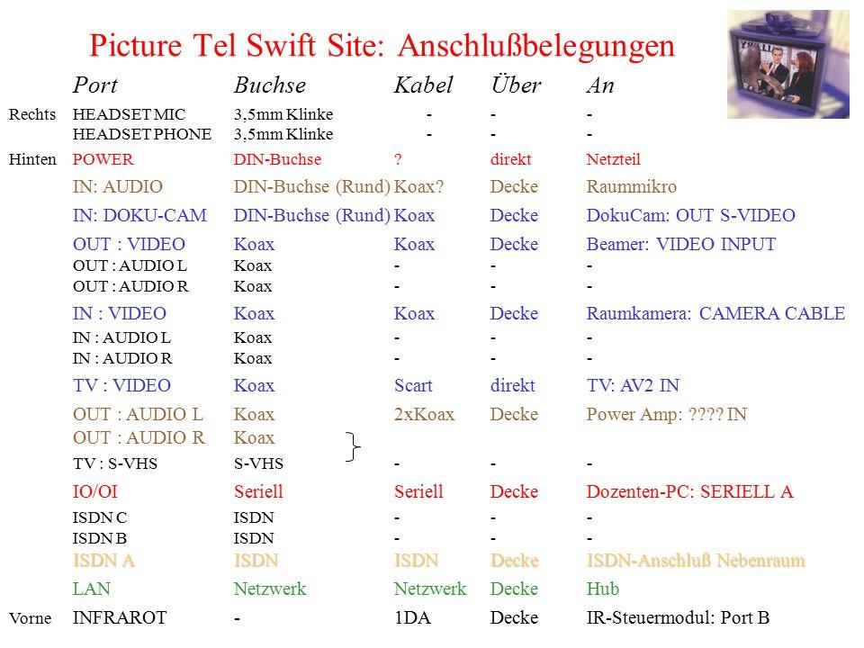 Picture Tel Swift Site: Anschlußbelegungen