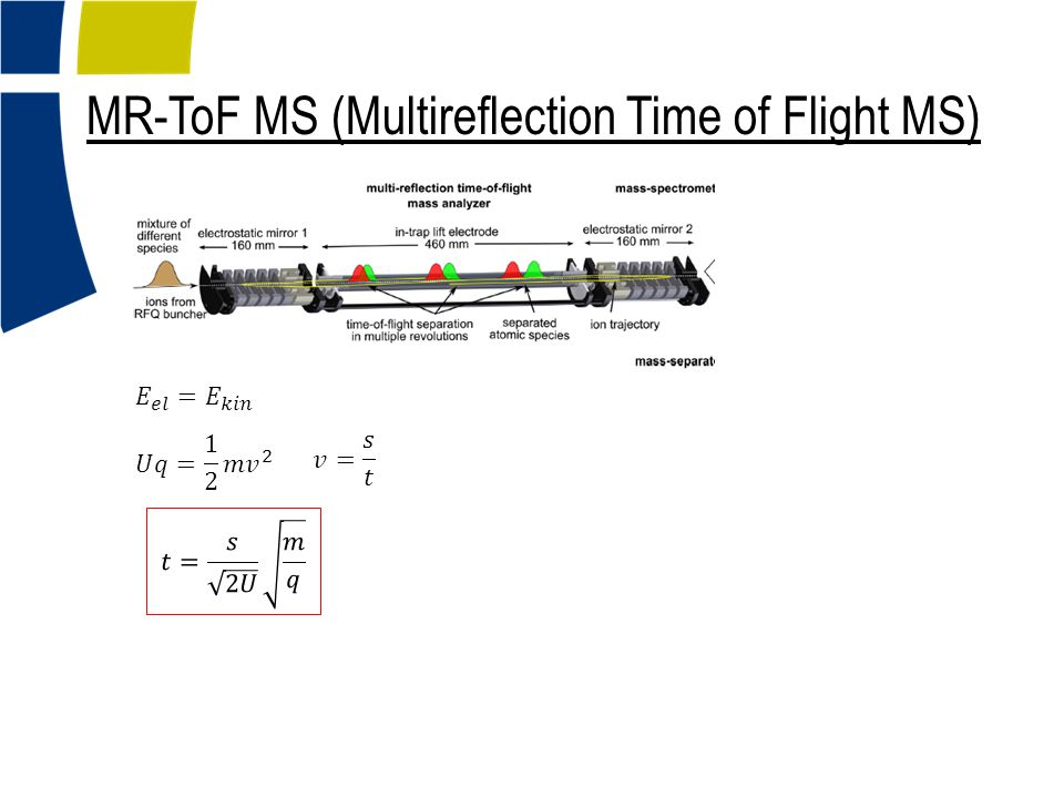 MR-ToF MS (Multireflection Time of Flight MS)