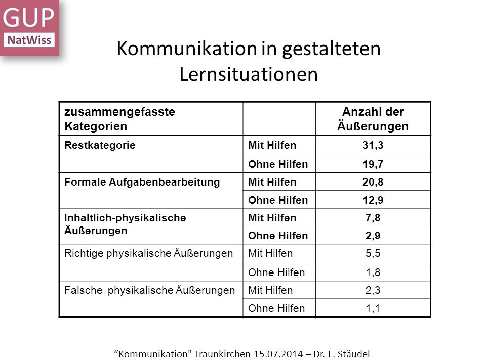 Kommunikation in gestalteten Lernsituationen