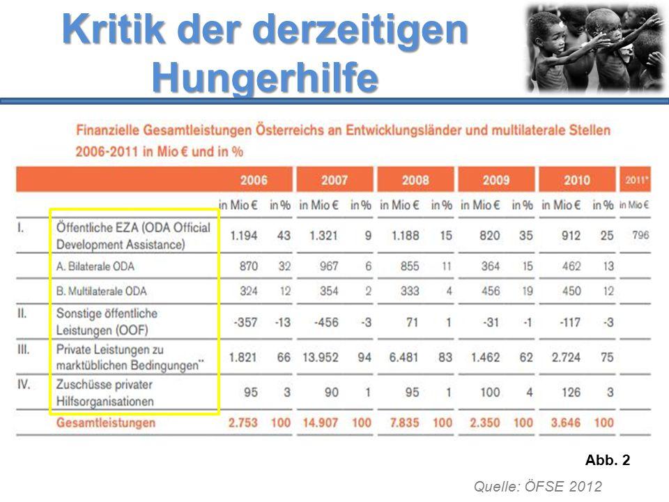 Kritik der derzeitigen Hungerhilfe