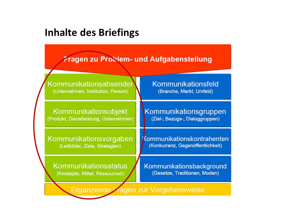 Inhalte des Briefings