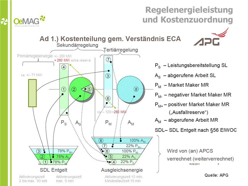 Regelenergieleistung und Kostenzuordnung