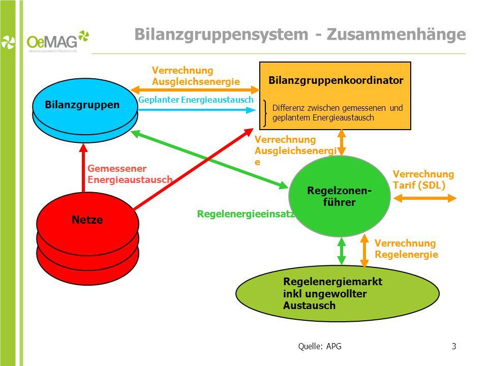 Bilanzgruppensystem - Zusammenhänge