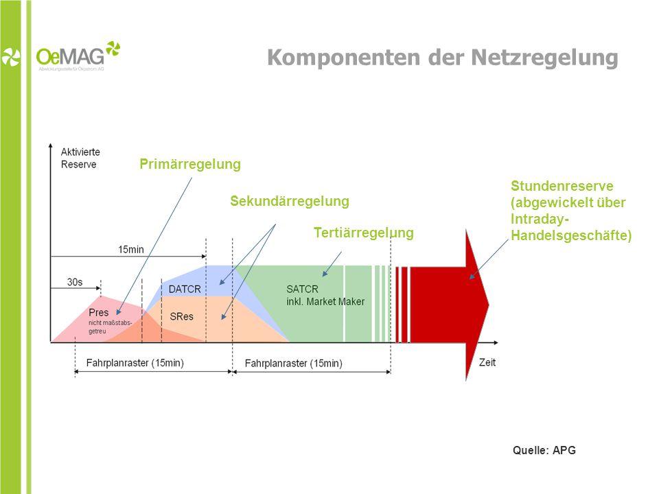 Komponenten der Netzregelung