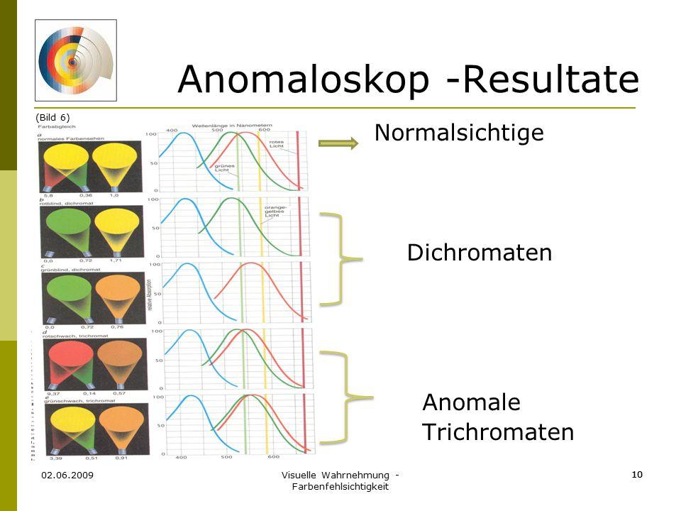 Anomaloskop -Resultate