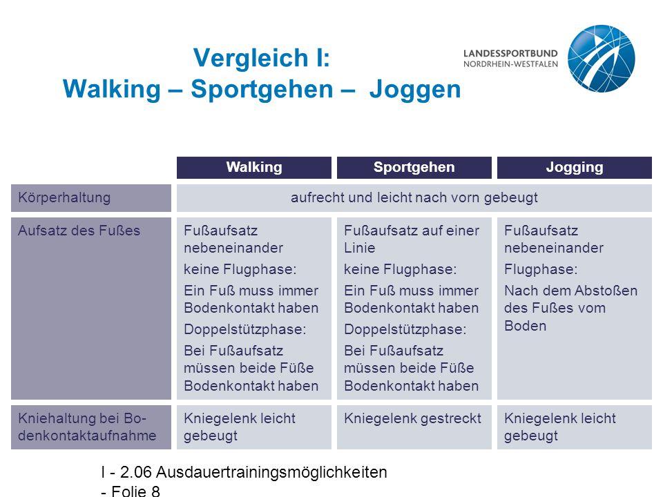 Vergleich I: Walking – Sportgehen – Joggen