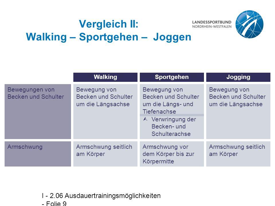 Vergleich II: Walking – Sportgehen – Joggen