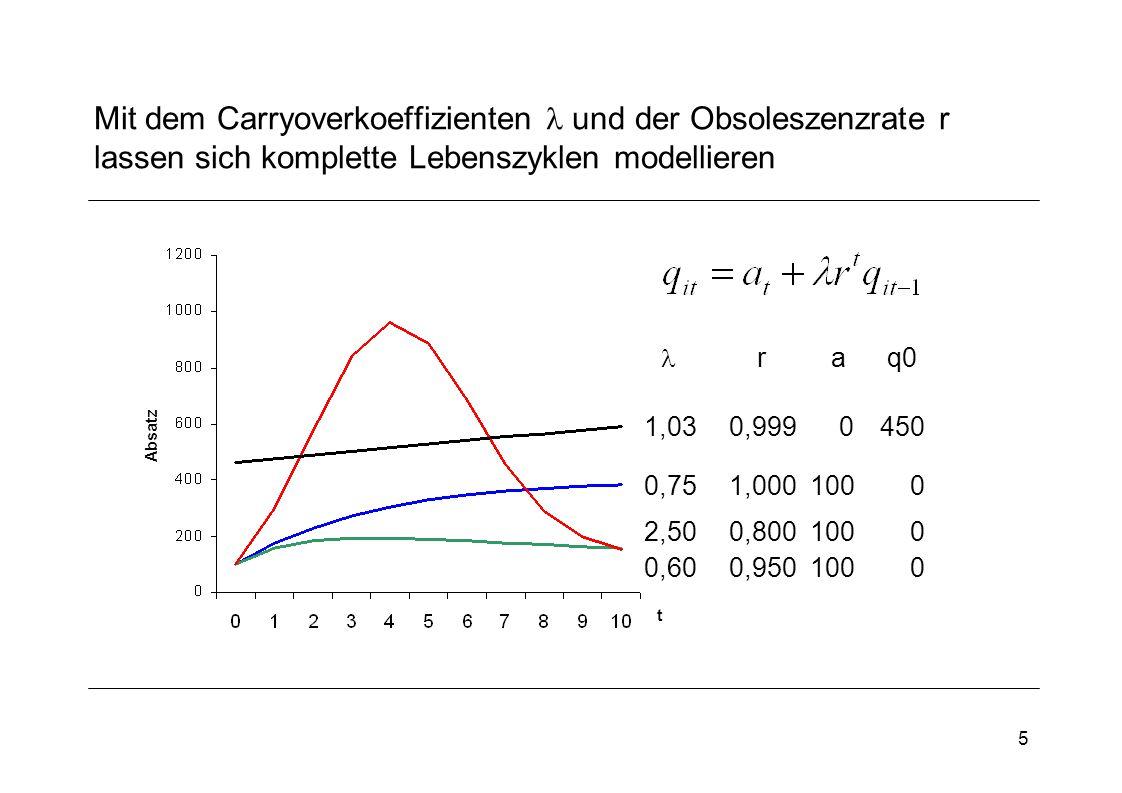Mit dem Carryoverkoeffizienten  und der Obsoleszenzrate r lassen sich komplette Lebenszyklen modellieren