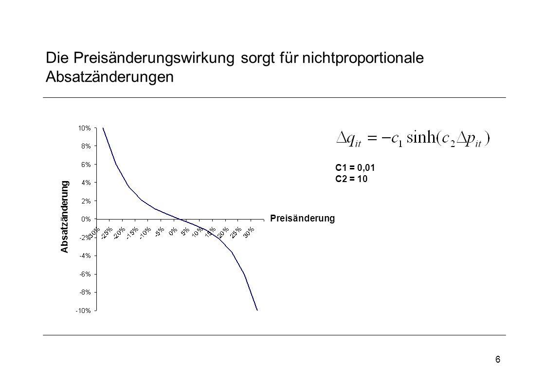 Die Preisänderungswirkung sorgt für nichtproportionale Absatzänderungen