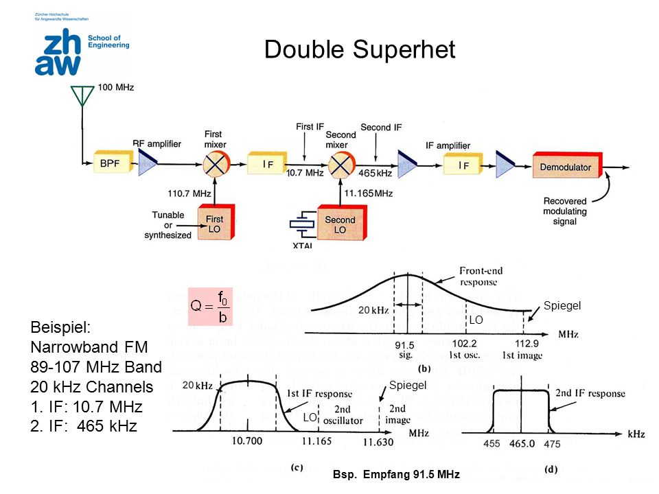 Double Superhet Beispiel: Narrowband FM 89-107 MHz Band