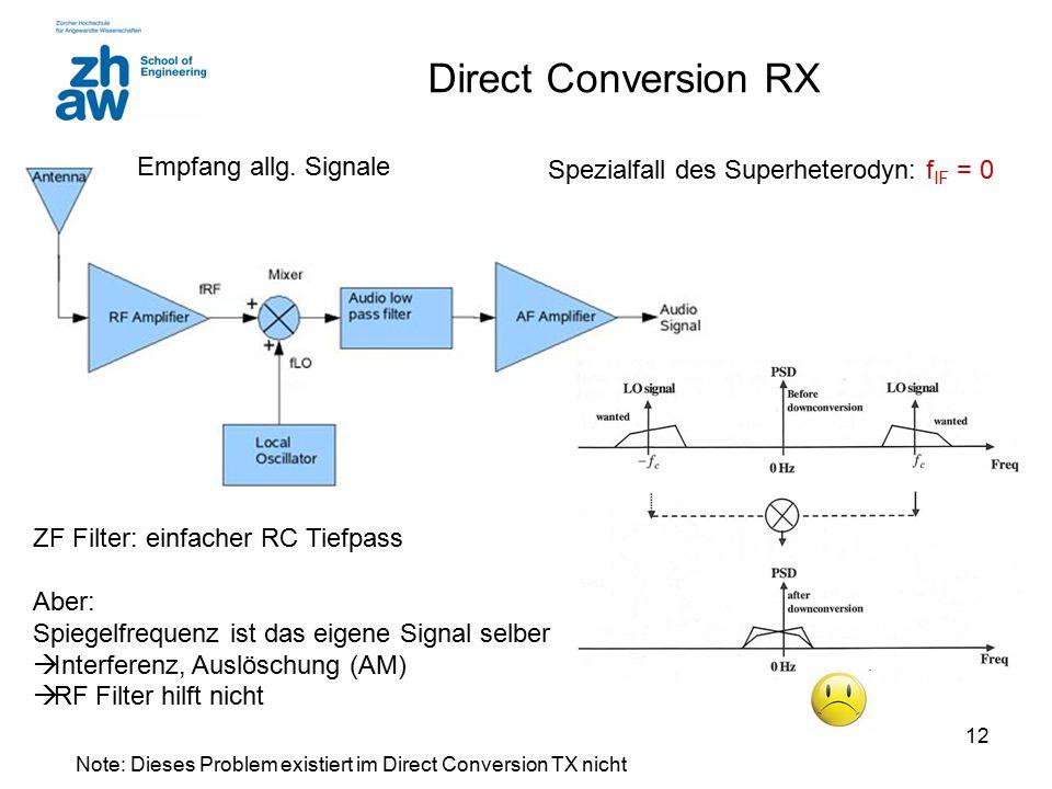 Note: Dieses Problem existiert im Direct Conversion TX nicht