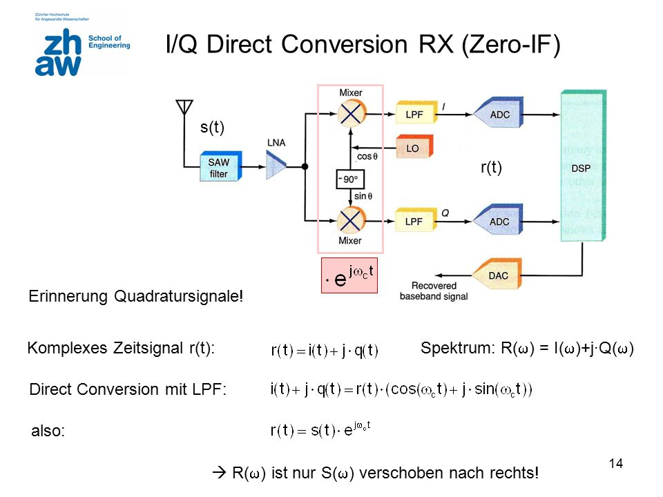 I/Q Direct Conversion RX (Zero-IF)