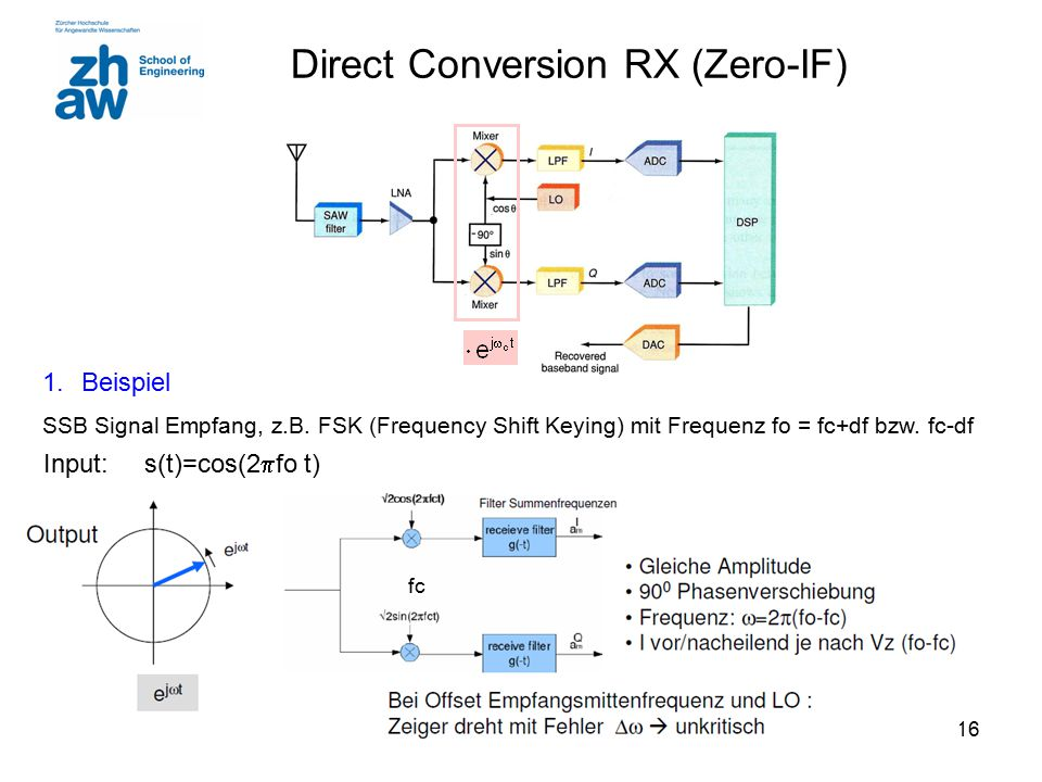 Direct Conversion RX (Zero-IF)