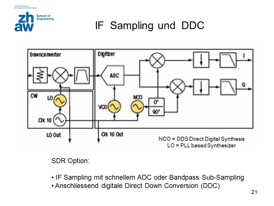 IF Sampling und DDC SDR Option: