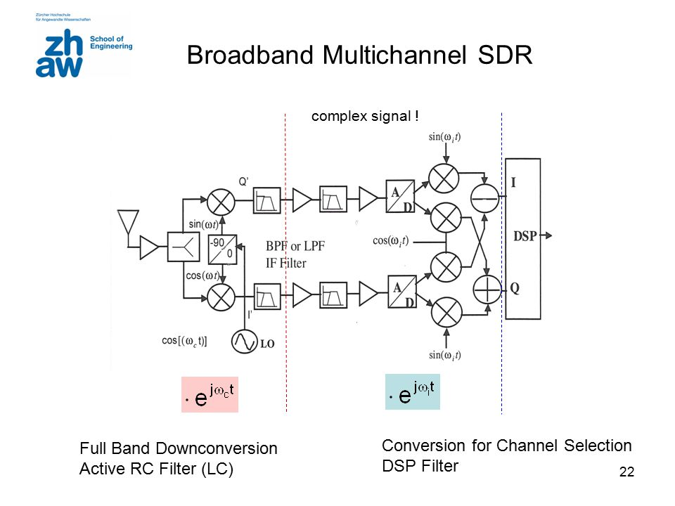 Broadband Multichannel SDR