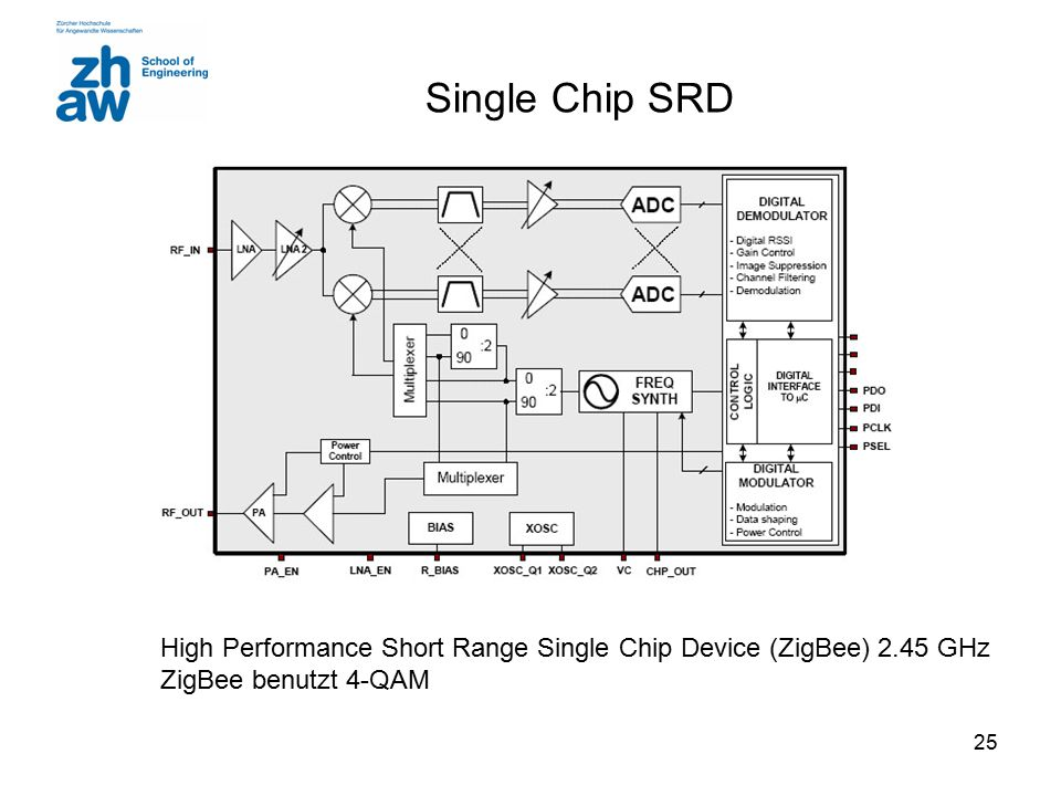 Single Chip SRD High Performance Short Range Single Chip Device (ZigBee) 2.45 GHz.
