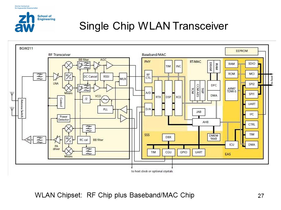 Single Chip WLAN Transceiver