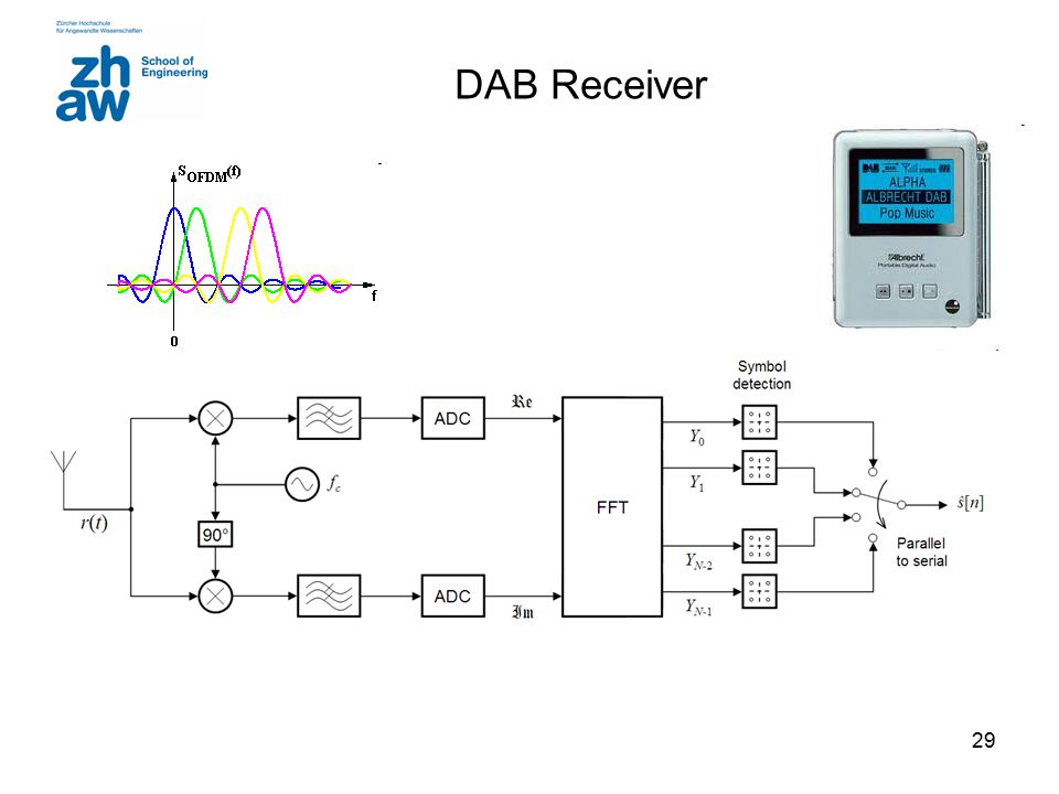 DAB Receiver