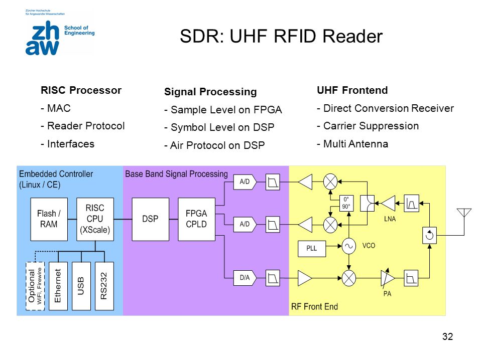 SDR: UHF RFID Reader RISC Processor MAC Reader Protocol Interfaces