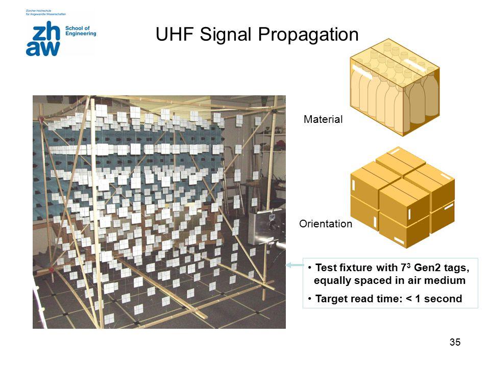 UHF Signal Propagation